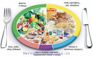 Нормы питания школьников
